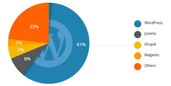 Gestores de contenidos más populares para páginas web