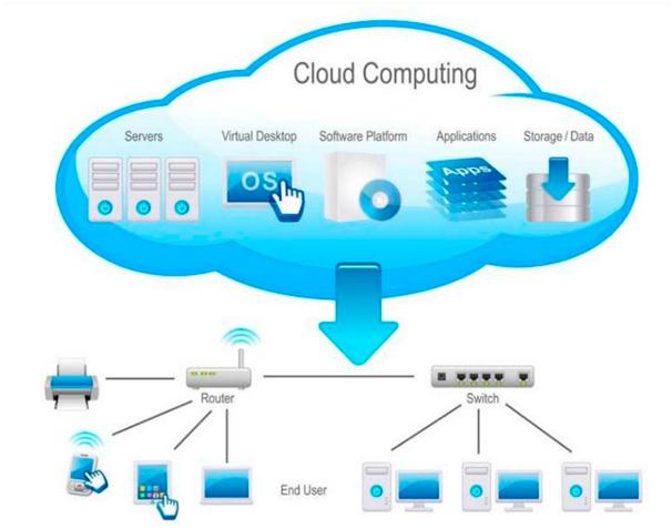 Acceso a servicios Cloud