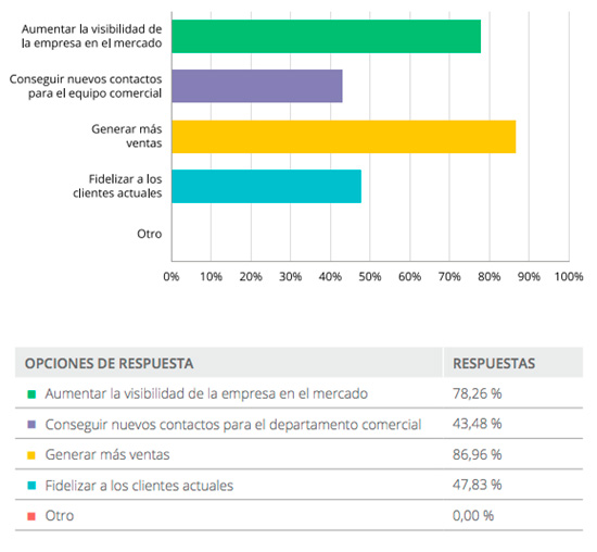 Objetivos del marketing industrial