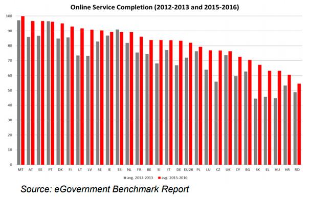 Servicios públicos digitales