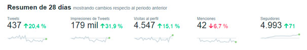 Resumen de datos de Twitter Analytics