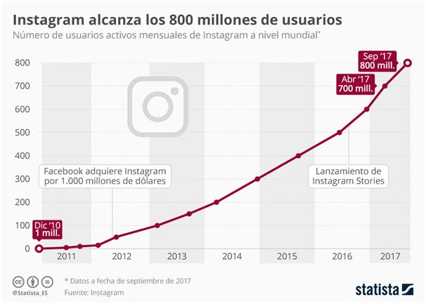 Crecimiento de Instagram 2011-2018