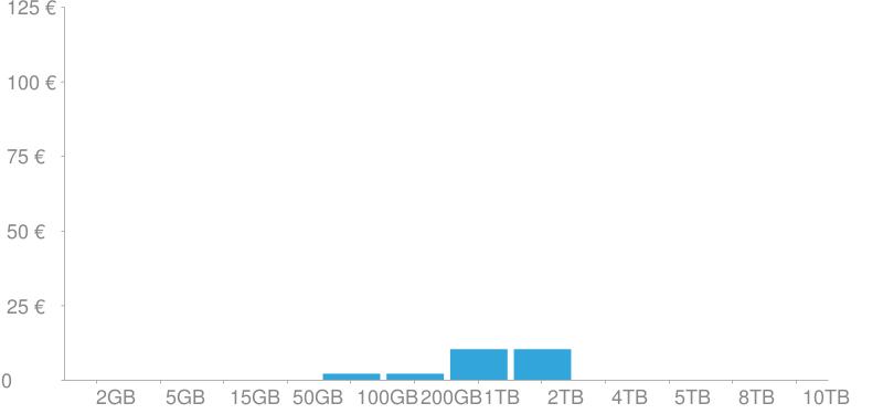Costes de almacenamiento de iCloud