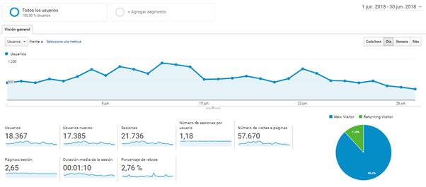Panel de control (Dashboard) de Google Analytics
