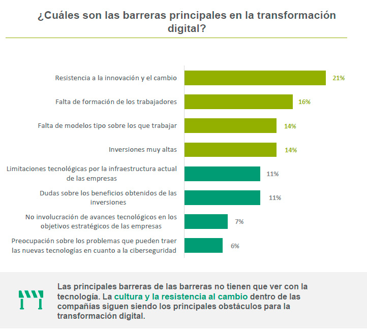 Principales barreras para implementar TIC y transformación digital