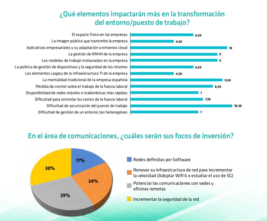Elementos de la transformación del entorno de trabajo